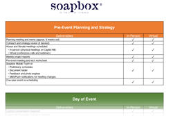 Thumbnail of Soapbox Deliverables Chart